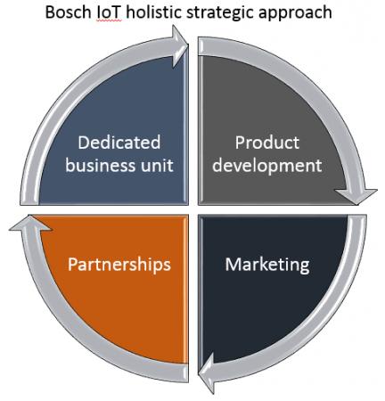 Bosch IoT strategic approach