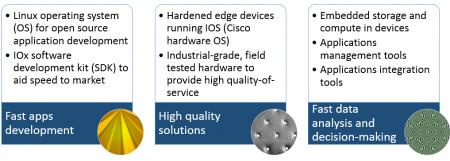 Cisco IOx framework