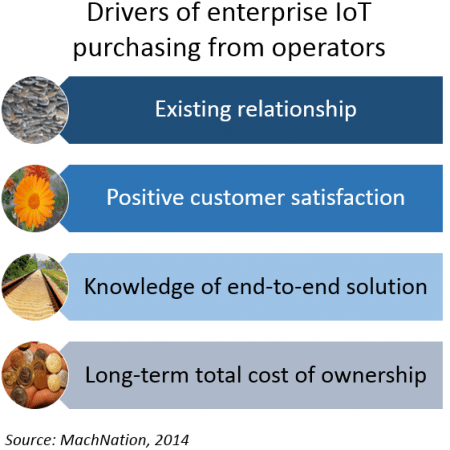 Enterprise IoT drivers of operator services adoption