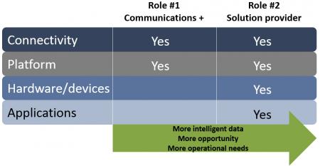 CSG IoT graphic