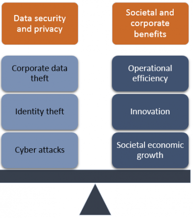 Security and value scale