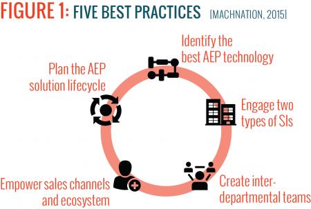figure_1_five_best_practices