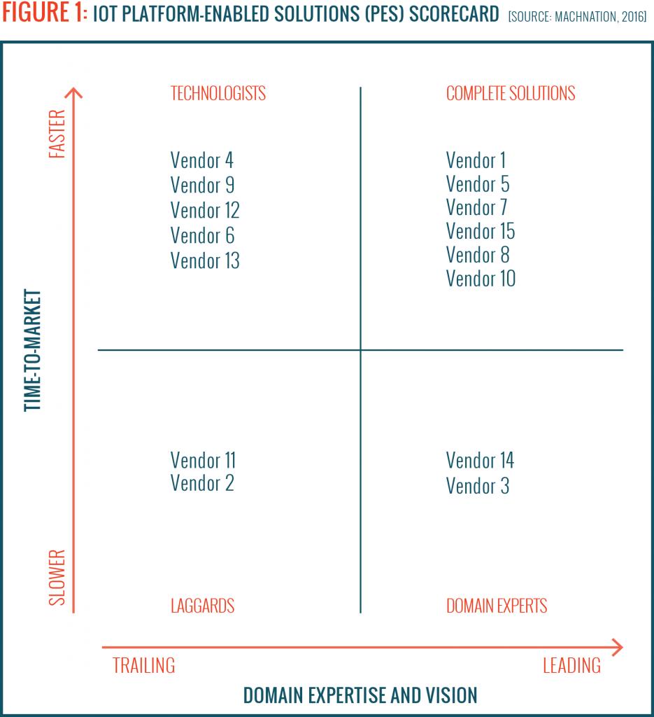 2016 Platform-Enabled Solutions ScoreCard Plot