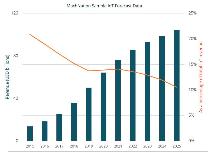 MachNation sample forecast data
