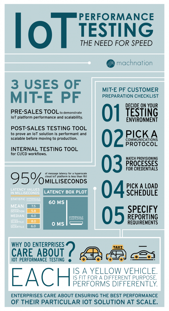 IoT performance testing infographic from MachNation