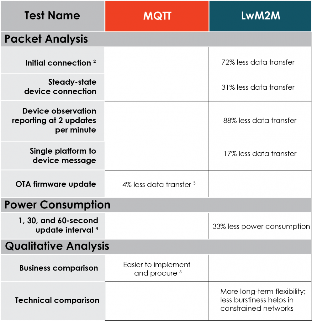 Efficiency comparison of MQTT and LwM2M