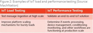 Examples of IoT load and performance testing