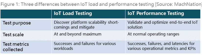 Differences between IoT load testing and IoT p